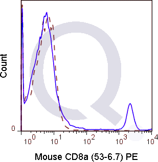 C57Bl/6 splenocytes were stained with 0.5 ug Mouse Anti-C8a PE (QAB16) (solid line) or 0.5 ug Rat IgG2a PE isotype control (dashed line). Flow Cytometry Data from 10,000 events.