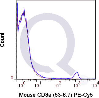 C57Bl/6 splenocytes were stained with 0.25 ug PE-Cy5 Mouse Anti-CD8a .