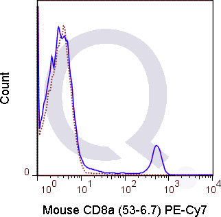 C57Bl/6 splenocytes were stained with 0.5 ug PE-Cy7 Mouse Anti-CD8a .