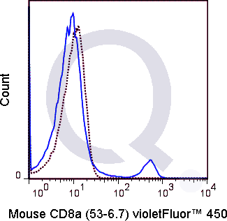 C57Bl/6 splenocytes were stained with 0.25 ug V450 Mouse Anti-CD8a  (solid line) or 0.25 ug V450 Rat IgG2a isotype control (dashed line). Flow Cytometry Data from 10,000 events.