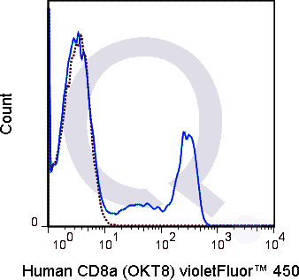 Human PBMCs were stained with 5 uL  (solid line) or 0.125 ug V450 Mouse IgG2a isotype control (dashed line). Flow Cytometry Data from 10,000 events.