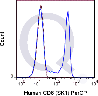 Human PBMCs were stained with 5 uL  (solid line) or 0.125 ug PerCP Mouse IgG1 isotype control (dashed line). Flow Cytometry Data from 10,000 events.