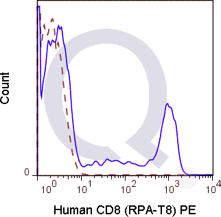Human PBMCs were stained with 5 uL  (solid line) or 0.125 ug PE Mouse IgG1 isotype control (dashed line). Flow Cytometry Data from 10,000 events.
