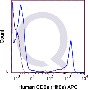 Human PBMCs were stained with 5 uL  (solid line) or 0.125 ug APC Mouse IgG1 isotype control (dashed line). Flow Cytometry Data from 10,000 events.
