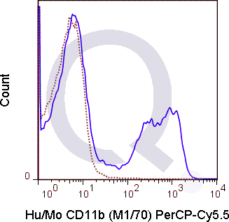 C57Bl/6 bone marrow cells were stained with 0.25 ug PerCP-Cy5.5 Anti-Hu/Mo CD11b .