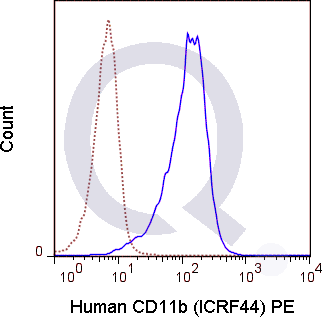 Human peripheral blood monocytes were stained with 5 uL  (solid line) or 1 ug PE Mouse IgG1 isotype control (dashed line). Flow Cytometry Data from 10,000 events.