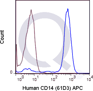 Human peripheral blood monocytes were stained with 5 uL APC conjugated anti-CD14 antibody (solid line) or 1 ug APC Mouse IgG1 isotype control (dashed line). Flow Cytometry Data from 10,000 events.
