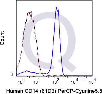 Human peripheral blood monocytes were stained with 5 uL PerCP-Cy5.5 conjugated CD14 antibody (solid line) or 1 ug PerCP Mouse IgG1 isotype control (dashed line). Flow Cytometry Data from 10,000 events.