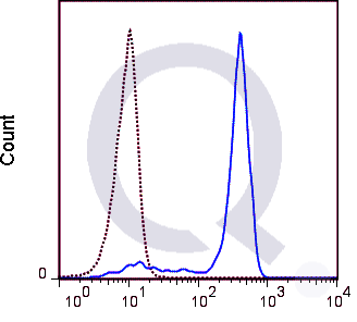 Human peripheral blood monocytes were stained with 5 uL (solid line) or 0.5 ug Qfluor™ 710 Mouse IgG1 isotype control (dashed line). Flow Cytometry Data from 10,000 events.