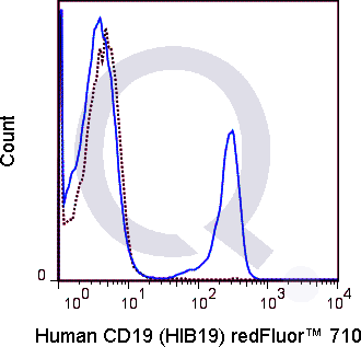 Human PBMCs were stained with 5 uL  (solid line) or 0.125 ug Qfluor™ 710 Mouse IgG1 isotype control.