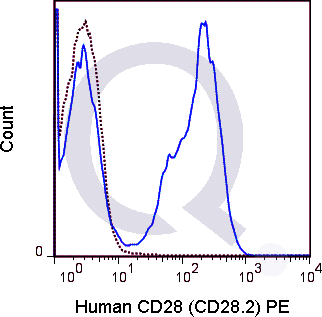 Human PBMCs were stained with 5 uL  (solid line) or 0.25 ug PE Mouse IgG1 isotype control (dashed line). Flow Cytometry Data from 10,000 events.
