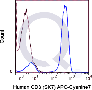 Human PBMCs were stained with 5 uL  (solid line) or 0.5 ug APC-Cy7 Mouse IgG1 isotype control.