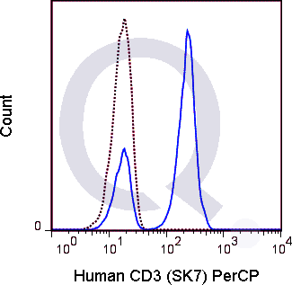 Human PBMCs were stained with 5 uL  (solid line) or 0.25 ug PerCP Mouse IgG1 isotype control.