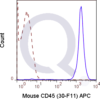 C57Bl/6 splenocytes were stained with 0.125 ug APC Mouse Anti-CD45 (QAB40) (solid line) or 0.125 ug APC Rat IgG2b isotype control (dashed line). Flow Cytometry Data from 10,000 events.