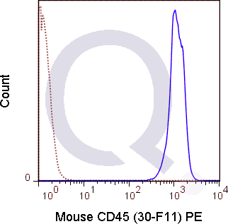 C57Bl/6 splenocytes were stained with 0.06 ug PE Mouse Anti-CD45 (QAB40) (solid line) or 0.06 ug PE Rat IgG2b isotype control (dashed line). Flow Cytometry Data from 10,000 events.