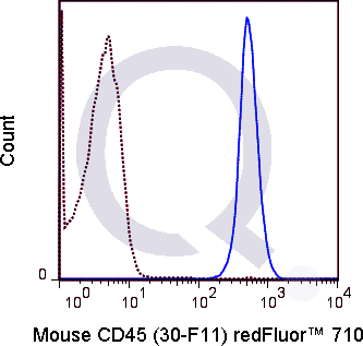 C57Bl/6 splenocytes were stained with 0.25 ug Qfluor™ 710 Mouse Anti-CD45 (QAB40) (solid line) or 0.25 ug Qfluor™ 710 Rat IgG2b isotype control (dashed line). Flow Cytometry Data from 10,000 events.