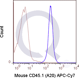 SJL splenocytes were stained with 1 ug APC-Cy7 Mouse Anti-CD45.1 .