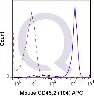 C57Bl/6 splenocytes were stained with 0.5 ug APC Mouse Anti-CD45.2 (QAB43) (solid line) or 0.5 ug APC Mouse IgG2a isotype control (dashed line). Flow Cytometry Data from 10,000 events.