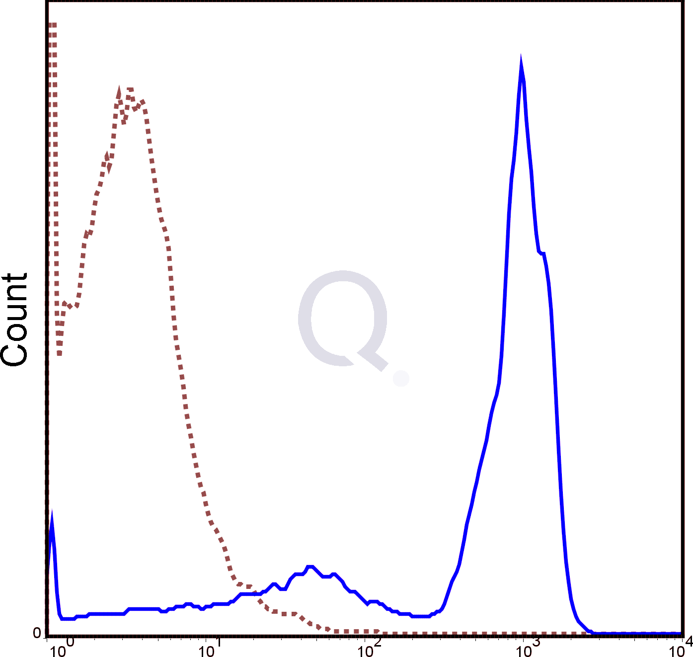 C57Bl/6 splenocytes were stained with 0.5 ug PE Mouse Anti-CD45.2 (QAB43) (solid line) or 0.5 ug PE Mouse IgG2a isotype control (dashed line). Flow Cytometry Data from 10,000 events.
