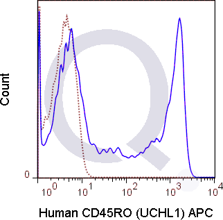 Human PBMCs were stained with 5 uL  (solid line) or 0.25 ug APC Mouse IgG2a isotype control (dashed line). Flow Cytometry Data from 10,000 events.