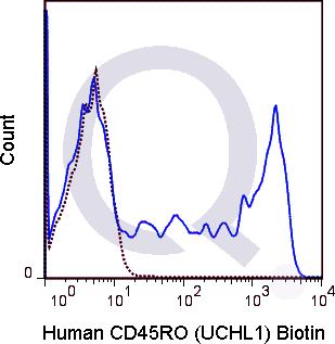 Human PBMCs were stained with 0.125 ug Biotin Human Anti-CD45RO (QAB44) (solid line) or 0.125 ug Biotin Mouse IgG2a isotype control (dashed line). Flow Cytometry Data from 10,000 events., followed by Streptavidin PE.