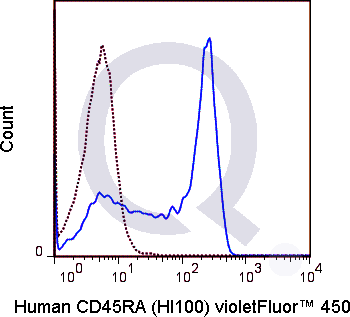 Human PBMCs were stained with 5 uL  (solid line) or 0.5 ug V450 Mouse IgG2b isotype control (dashed line). Flow Cytometry Data from 10,000 events.