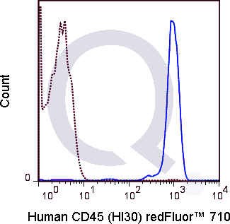 Human PBMCs were stained with 5 uL  (solid line) or 0.25 ug Qfluor™ 710 Mouse IgG1 isotype control (dashed line). Flow Cytometry Data from 10,000 events.