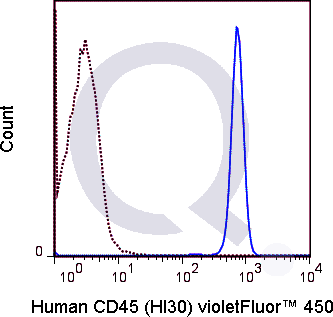 Human PBMCs were stained with 5 uL  (solid line) or 1.0 ug V450 Mouse IgG1 isotype control (dashed line). Flow Cytometry Data from 10,000 events.