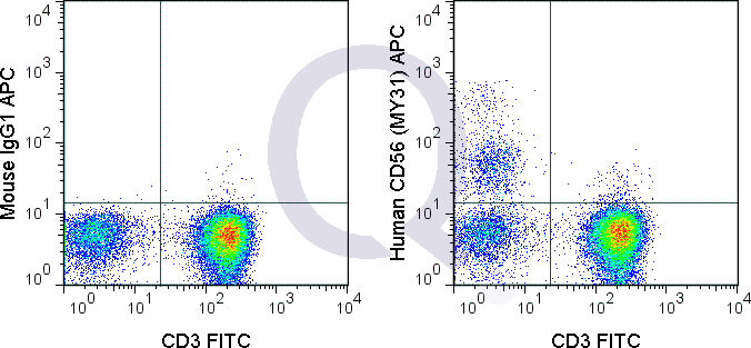 Human PBMCs were stained with FITC Human Anti-CD3  and 5 uL  (right panel) or 0.5 ug APC Mouse IgG1 isotype control (left panel).