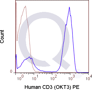 Human PBMCs were stained with 5 uL PE conjugated anti-CD3 antibody [OKT3] (solid line) or 0.5 ug PE Mouse IgG2a isotype control (dashed line). Flow Cytometry Data from 10,000 events.