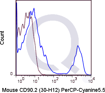 C57Bl/6 splenocytes were stained with 0.25 ug PerCP-Cy5.5 Mouse Anti-CD90.2 .