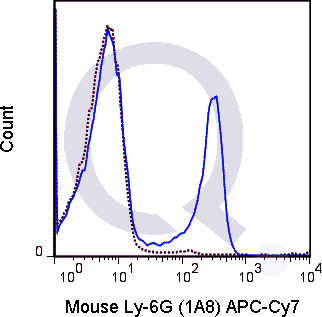 C57Bl/6 bone marrow cells were stained with 0.5 ug APC-Cy7 Mouse Anti-Ly-6G .
