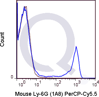 C57Bl/6 bone marrow cells were stained with 0.25 ug PerCP-Cy5.5 Mouse Anti-Ly-6G .