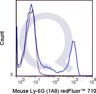 C57Bl/6 bone marrow cells were stained with 0.25 ug Qfluor™ 710 Mouse Anti-Ly-6G (QAB56) (solid line) or 0.25 ug Qfluor™ 710 Rat IgG2a isotype control (dashed line). Flow Cytometry Data from 10,000 events.
