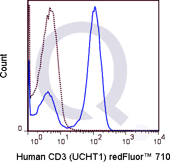 Human PBMCs were stained with 5 uL  (solid line) or 0.5 ug Qfluor™ 710 Mouse IgG1 isotype control (dashed line). Flow Cytometry Data from 10,000 events.