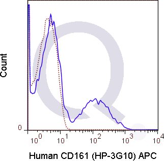 Human PBMCs were stained with 5 uL Anti-human CD3 antibody [clone OKT3] conjugated to APC (solid line) or 0.25 ug APC Mouse IgG1 isotype control (dashed line). Flow Cytometry Data from 10,000 events.
