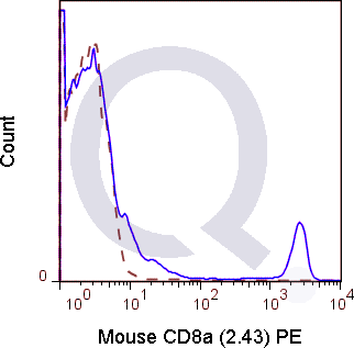 C57Bl/6 splenocytes were stained with 0.125 ug Mouse Anti-C8a PE (QAB61) (solid line) or 0.125 ug Rat IgG2b PE isotype control (dashed line). Flow Cytometry Data from 10,000 events.