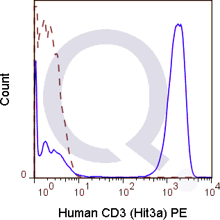 Human PBMCs were stained with 5 uL  (solid line) or 0.25 ug Mouse IgG2a PE isotype control (dashed line). Flow Cytometry Data from 10,000 events.