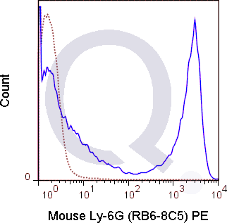 C57Bl/6 bone marrow cells were stained with 0.06 ug PE Mouse Anti-Ly-6G (QAB77) (solid line) or 0.06 ug PE Rat IgG2b isotype control (dashed line). Flow Cytometry Data from 10,000 events.
