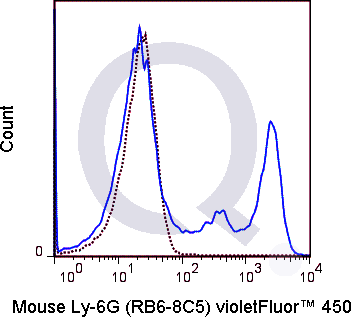 C57Bl/6 bone marrow cells were stained with 0.015 ug V450 Mouse Anti-Ly-6G  (right panel) or 0.015 ug V450 Rat IgG2b isotype control (left panel).
