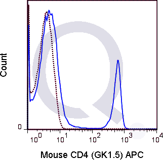 C57Bl/6 splenocytes were stained with 0.06 ug APC Mouse Anti-CD4 (QAB8) (solid line) or 0.06 ug APC Rat IgG2b isotype control (dashed line). Flow Cytometry Data from 10,000 events.