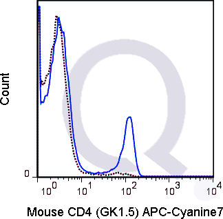 C57Bl/6 splenocytes were stained with 0.25 ug APC-Cy7 Mouse Anti-CD4 .