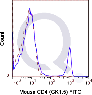 C57Bl/6 splenocytes were stained with 0.25 ug FITC Mouse Anti-CD4  (solid line) or 0.25 ug FITC Rat IgG2b isotype control (dashed line). Flow Cytometry Data from 10,000 events.