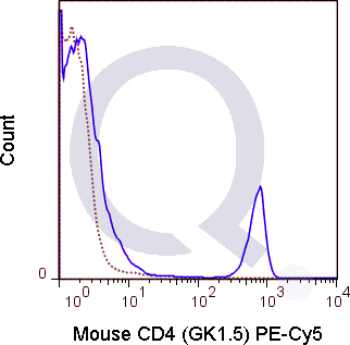 C57Bl/6 splenocytes were stained with 0.06 ug PE-Cy5 Mouse Anti-CD4 .