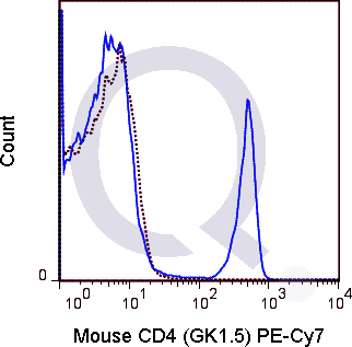 C57Bl/6 splenocytes were stained with 0.25 ug PE-Cy7 Mouse Anti-CD4 .