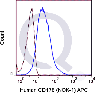 Human CD178  (solid line) or 0.25 ug APC Mouse IgG1 isotype control (dashed line). Flow Cytometry Data from 10,000 events.