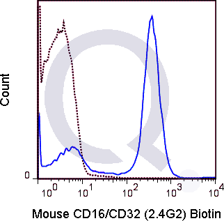 C57Bl/6 splenocytes were stained with 0.25 ug Biotin Mouse Anti-CD16/CD32 (QAB87) (solid line) or 0.25 ug Biotin Rat IgG2b isotype control (dashed line). Flow Cytometry Data from 10,000 events., followed by Streptavidin PE.