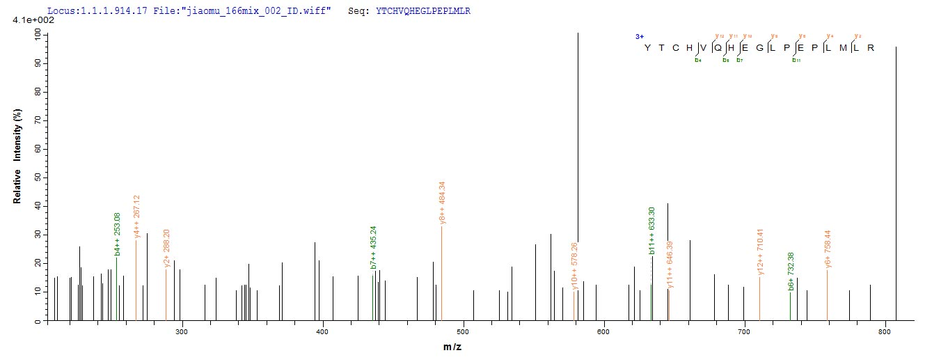 Additional SEQUEST analysis of the LC MS/MS spectra from QP10083 identified an additional between this protein and the spectra of another peptide sequence that matches a region of HLA-G confirming successful recombinant synthesis.