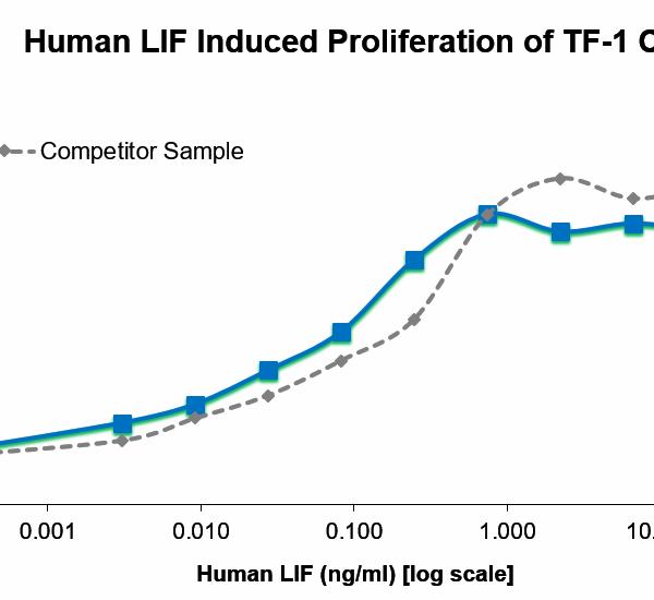 QP2835 LIF