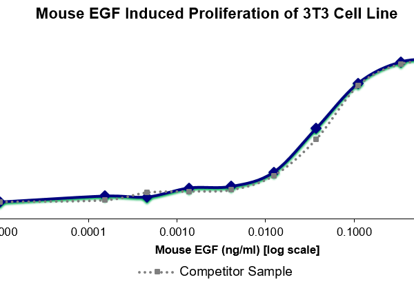 QP4008 EGF / Epidermal Growth Factor